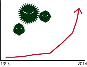 増加数グラフ