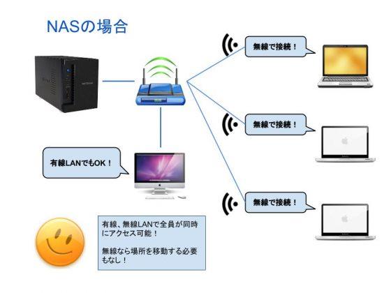 NASの接続図