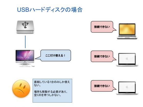USB HDD 1対1の図